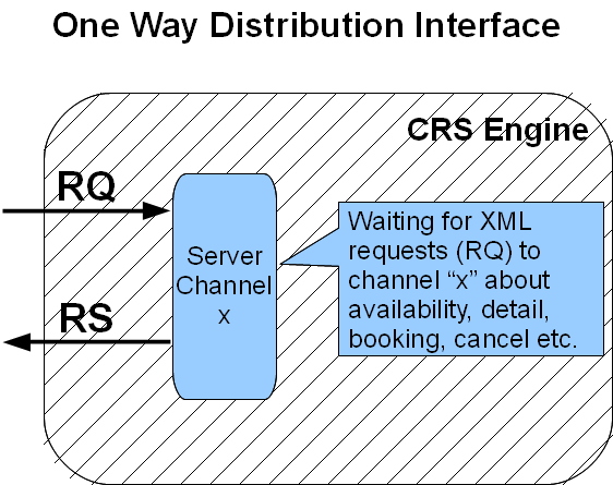 one way distribution interface v0.3