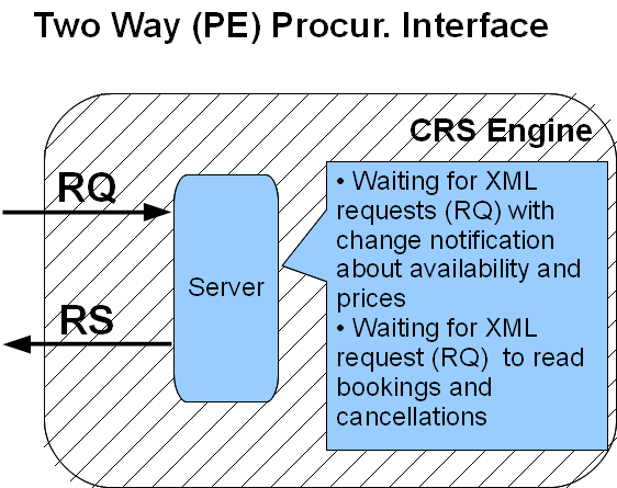 two way pe procurement interface v0.3